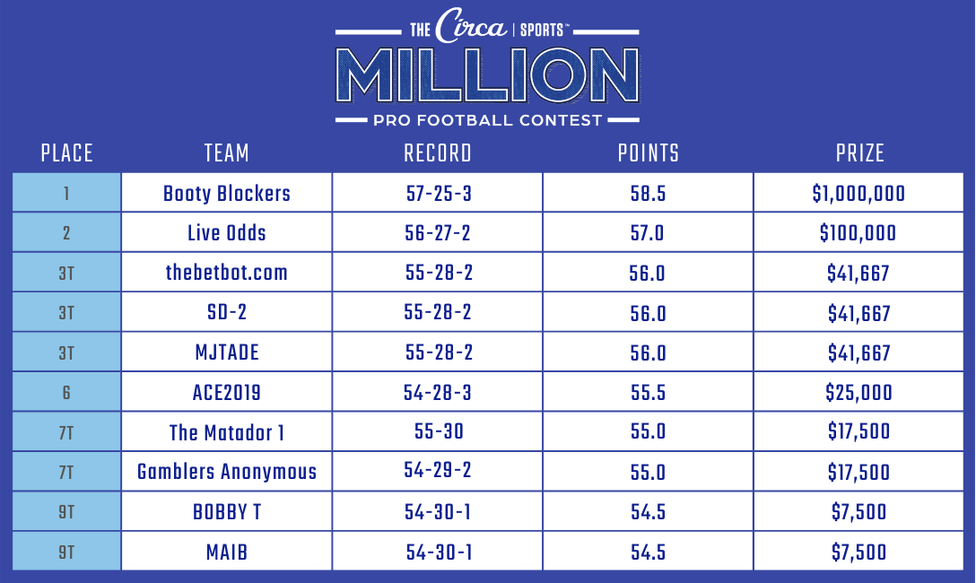 2019 Circa Sports Million Pro Football Contest Winners